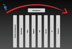 Design.eBusiness-Organization