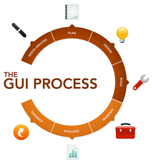GUI process