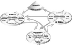 Agile-DSDM-metode