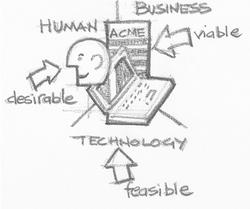 Design Thinking Interdisciplinary