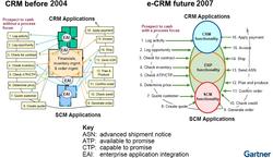 Gartner.eBusiness-CRM-SCM-flow