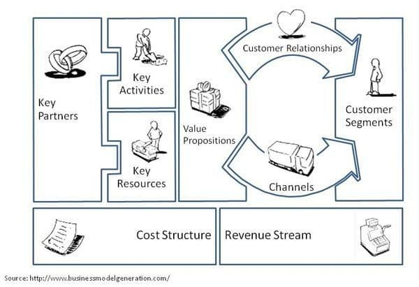 Agile Supply Chain Business Model