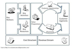 Agile-Supply-Business-Model