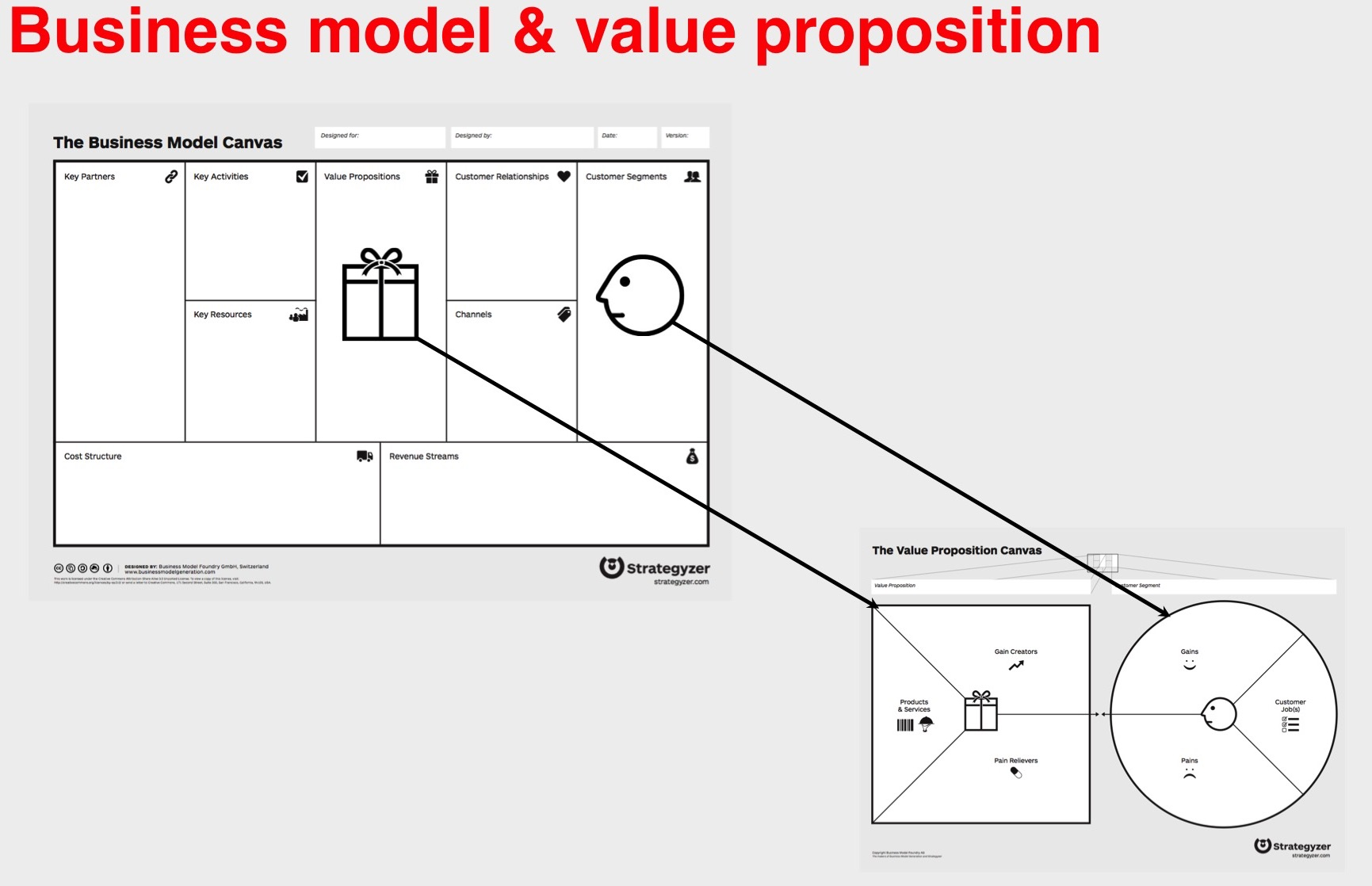 business-model-canvas-cust-experience
