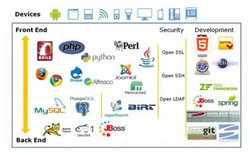 OS-Cloud-APIs