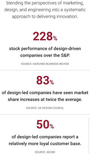 Design Sprint Stock performance