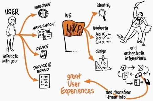 Agile UX Design