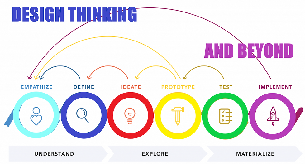 Design-Thinking-6-Steps-1024x550.png