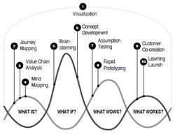 Agile-Visualization