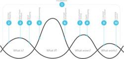 agile-business-design
