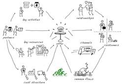 Agile-Supply-Chain-Design