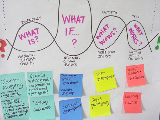 Agile Business That Works example