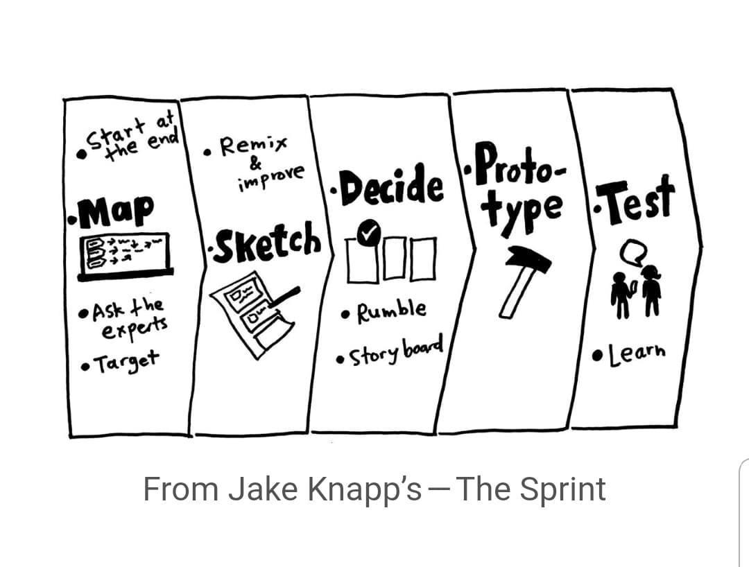 Agile Design Sprint Stages