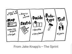 Design Sprint Stages
