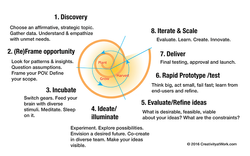 Design Innovation Cycle