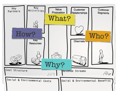 Why Business Model Design_