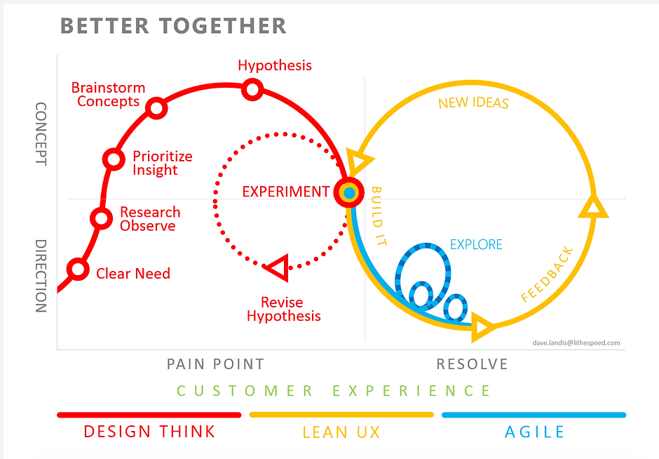 agile-lean-design-thinking-CX-UX.png
