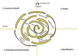 Agile Software Lifecycle