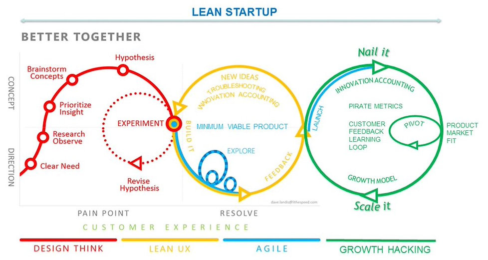 agile-lean-design-thinking-growth.jpg