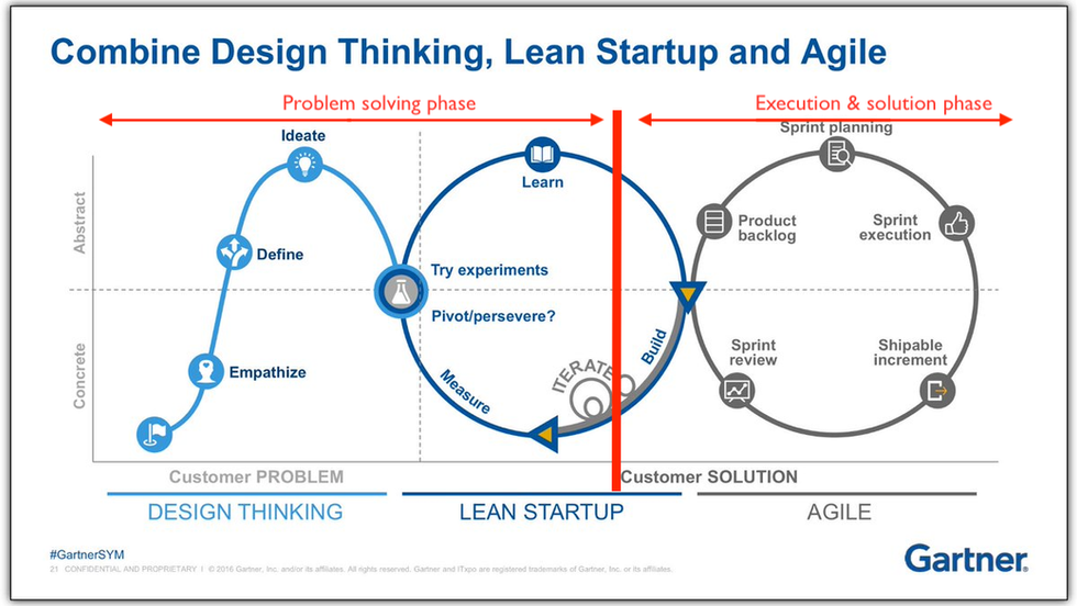 Agile Lean Design Thinking Process