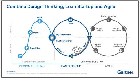 Agile Lean UX Design Thinking model