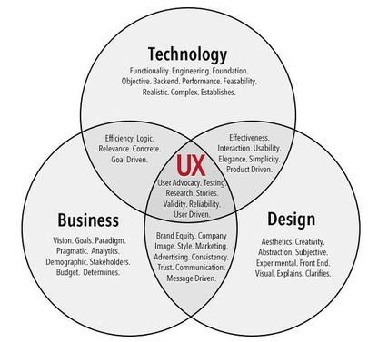 Agile UX Design Thinking model