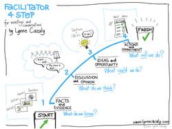 Agile Facilitator 4-Step Process
