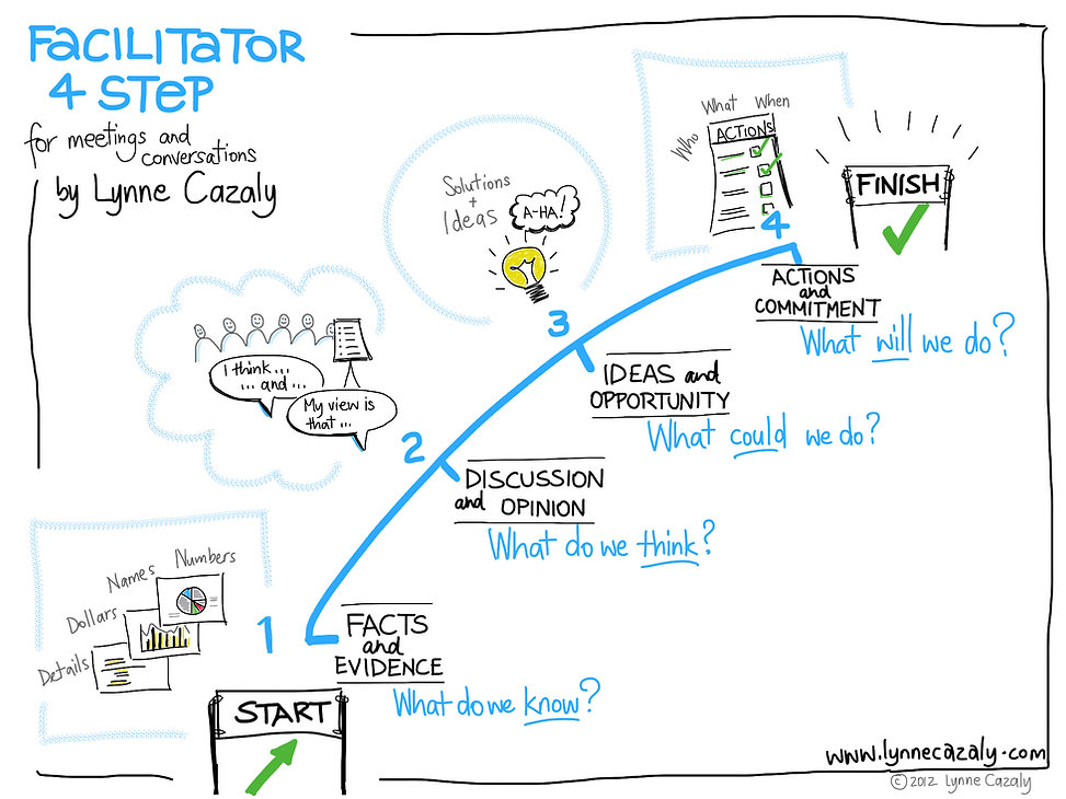 Agile Facilitator 4-Step Process