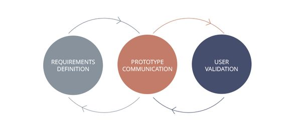 Social Prototyping