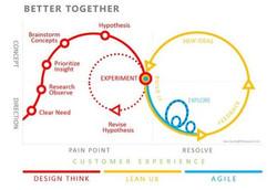 Agile LEAN UX Design Thinking