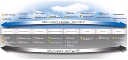 MS-Cloud-Platforms