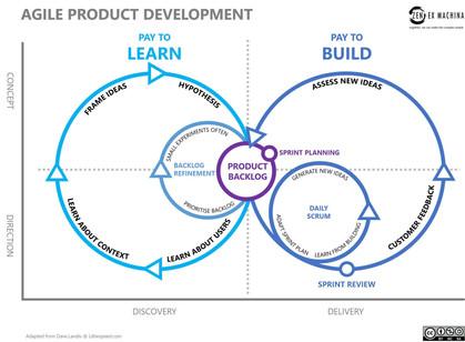 Agile LEAN Design Sprint Process
