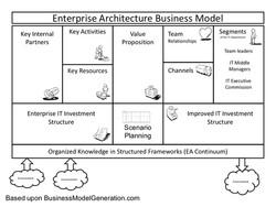 Agile-ITU-Business-model