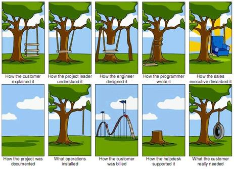 System Design Thinking Views