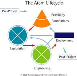 DSDM-Atern-Lifecycle