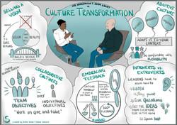 Agile Digital Transformation Culture Cha