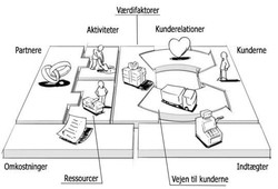 Agile-Supply-Model-Værdifaktorer