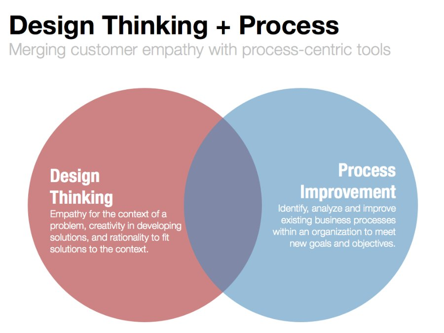 Fig.Design-Thinking-Process-Improvement