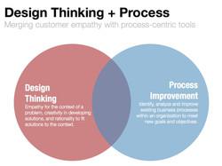 Fig.Design-Thinking-Process-Improvement