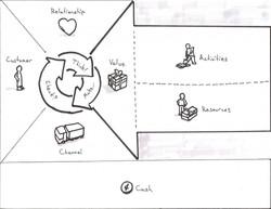 business-model-canvas-cust-exp