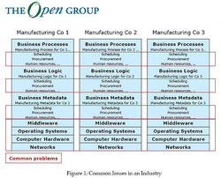 OpenGroup.Manufacturing