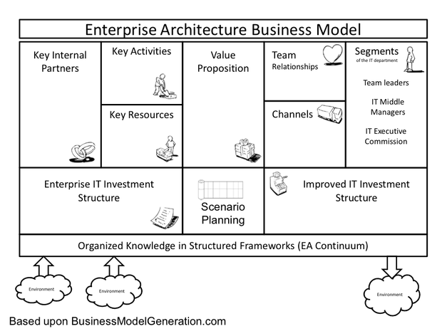 Agile IT & Business Model Development