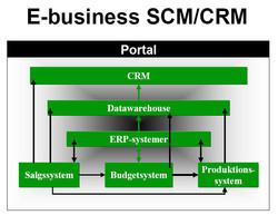 Service-Chain-eBusiness