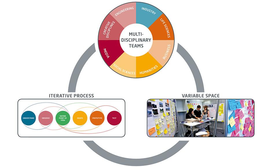 Interdisciplinary UX design TEAMS explained