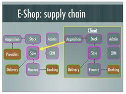 Service-Supply-flow
