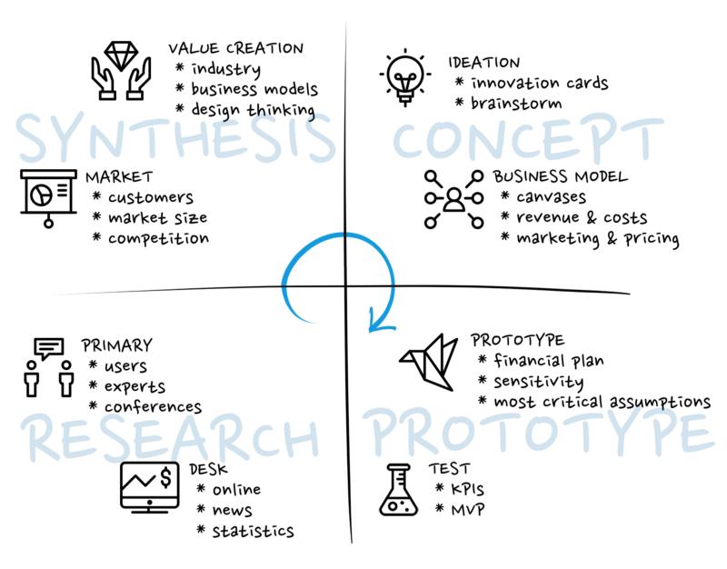 Agile Business Design Work by David Schm