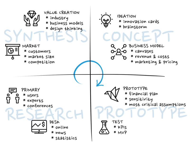 Agile Business Design Work by David Schm