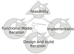 DSDM_Development_Process