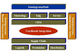 Arkitektur.CRM-SCM