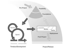 DSDM-Framework-Feature_493x375